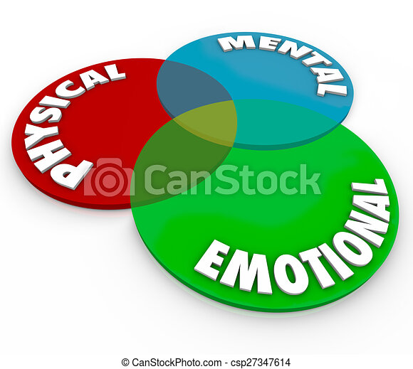 Physical Mental Emotional Well Being Health Total Mind Body Soul Balance - csp27347614