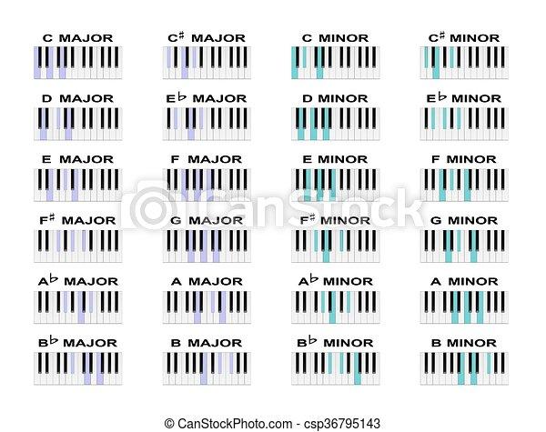 Piano Chords Piano Chord Diagrams For Standard Major And Minor