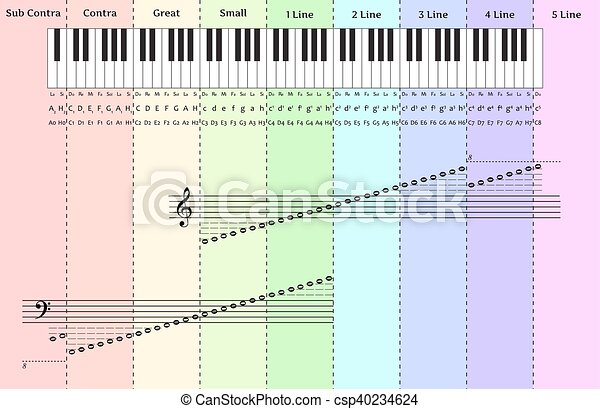 Piano notes infographics with keyboard