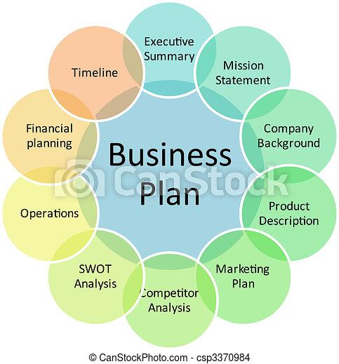 Businessplan Management Diagramm - csp3370984
