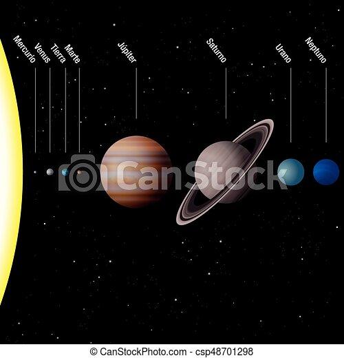 planetario sistema etichettare spagnolo saturno