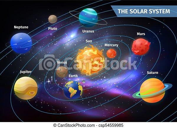 Planets on orbits around sun solar system solar system with planets on orbits around sun solar system csp54559985 ccuart Choice Image
