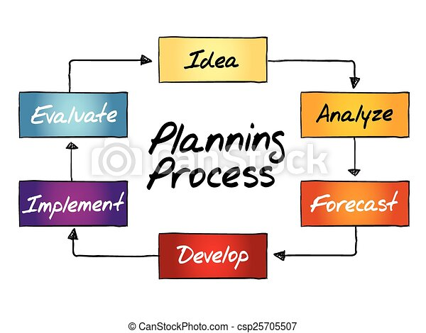 Planning Process Flow Chart Business Concept