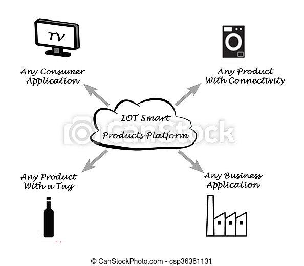 plataforma, iot, productos, elegante - csp36381131