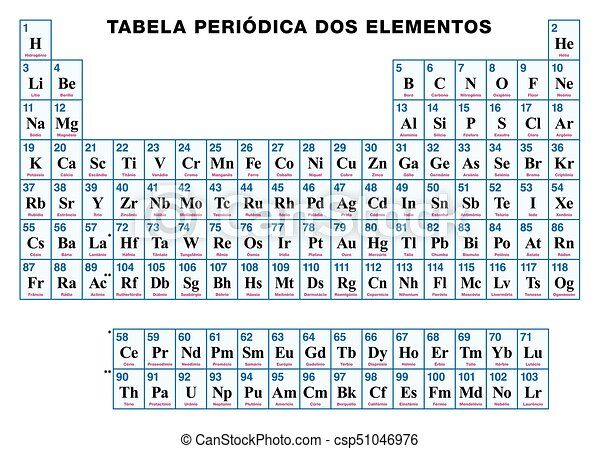 Portugus elementos tabla peridico qumico siete portugus elementos tabla peridico csp51046976 urtaz Choice Image