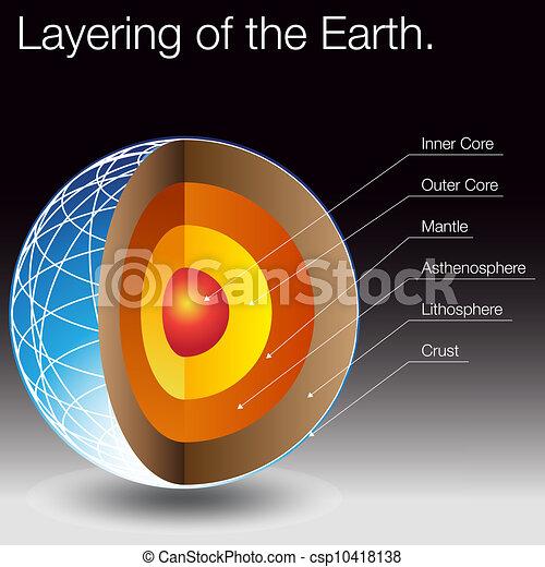 poser, la terre - csp10418138