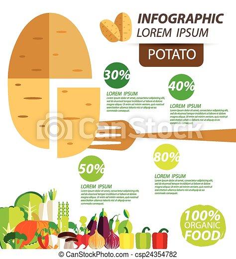 potato infographics - csp24354782