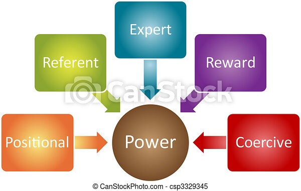 Power types business diagram power types management business power types business diagram csp3329345 ccuart Images