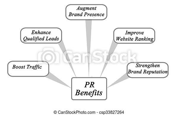 pr, avantages - csp33827264