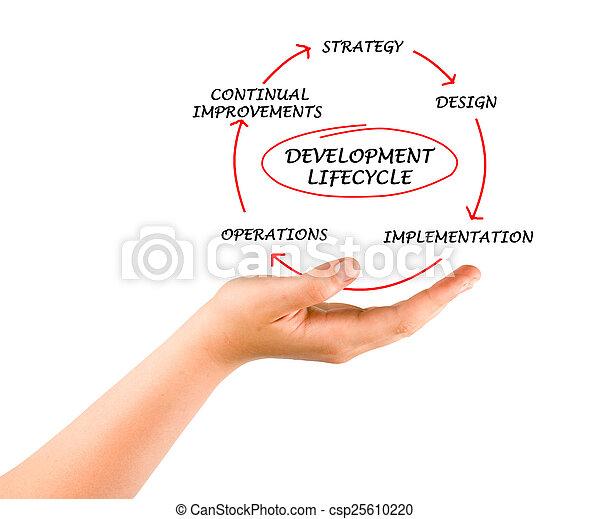 Presentation of development lifecycle - csp25610220