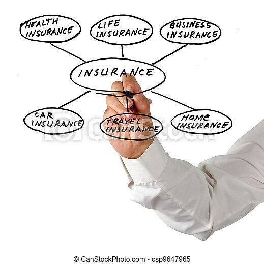 Presentation of insurance - csp9647965