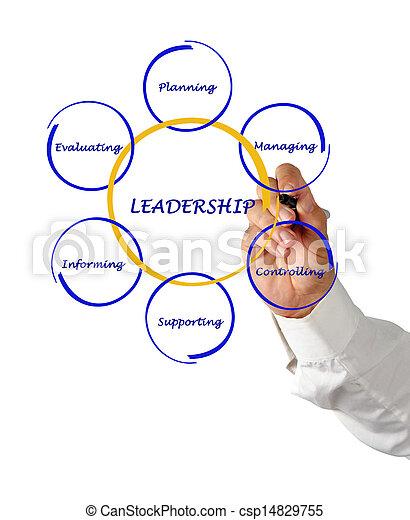 Presentation of leadership - csp14829755