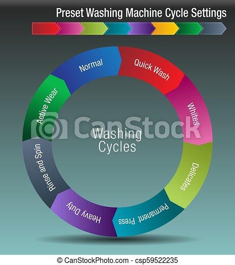 Preset Washing Machine Cycle Settings Chart - csp59522235