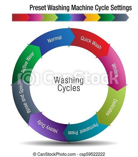 Preset Washing Machine Cycle Settings Chart - csp59522222