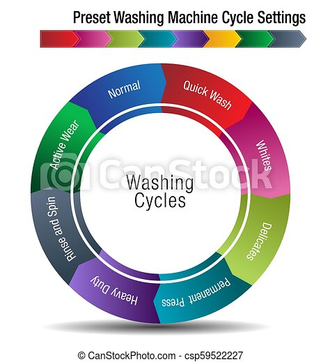 Preset Washing Machine Cycle Settings Chart - csp59522227