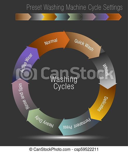 Preset Washing Machine Cycle Settings Chart - csp59522211