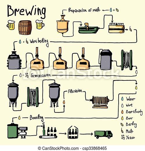 brygning af øl
