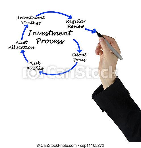 proces, investering - csp11105272