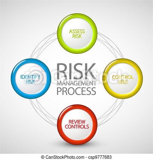 El diagrama de procesamiento de riesgos Vector - csp9777683
