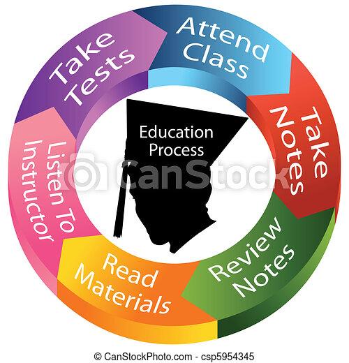 proceso, educación - csp5954345