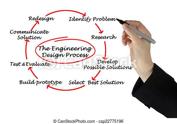 proceso, ingeniería, diseño - csp22775196