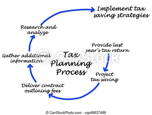 Proceso de planificación de impuestos - csp48637486