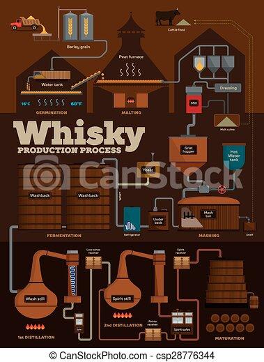 El proceso de producción de whisky de destilería - csp28776344