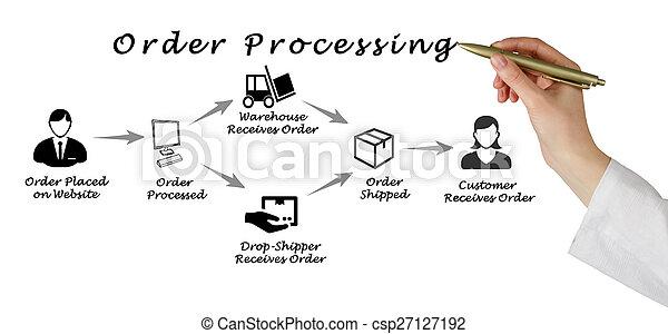 processando, ordem - csp27127192