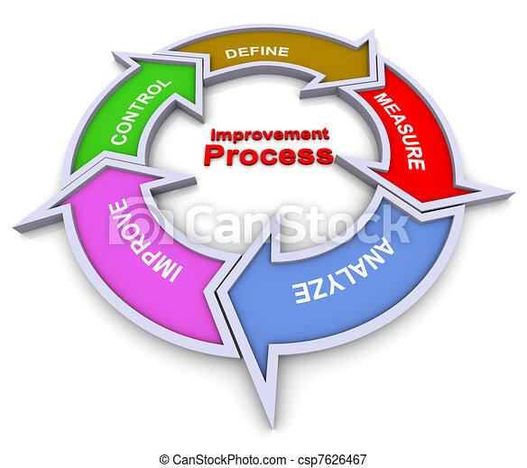 processo, fluxograma, melhoria - csp7626467