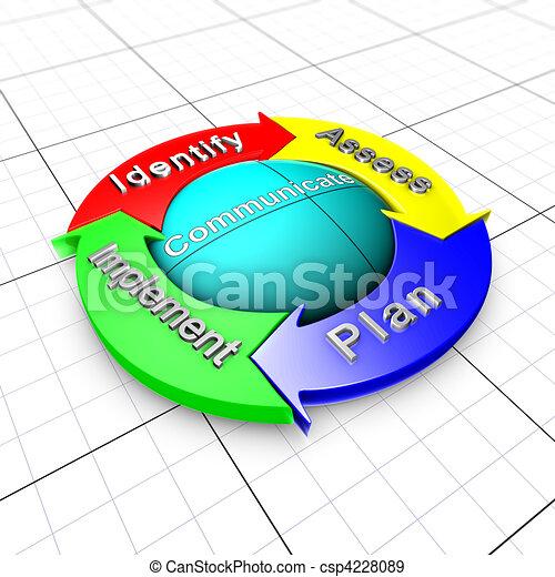 processo, gerência, risco, organigram - csp4228089