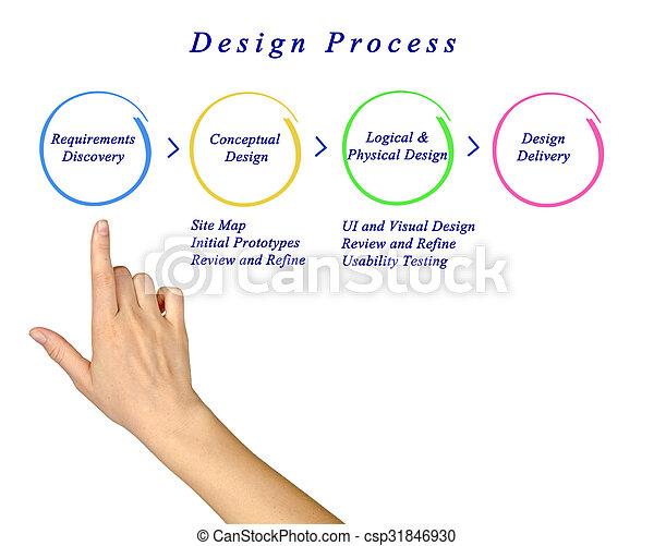 processo, projeto teia, local - csp31846930