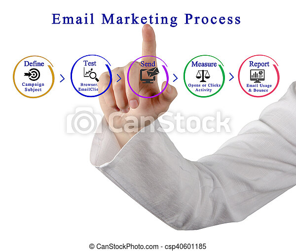 processus, commercialisation, email - csp40601185