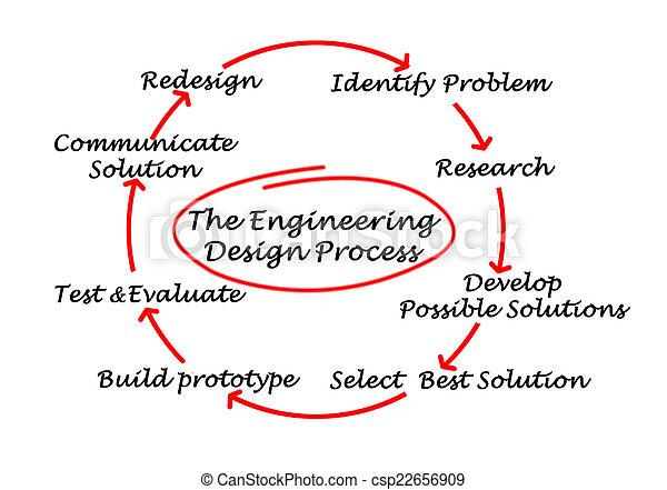processus, ingénierie, conception - csp22656909