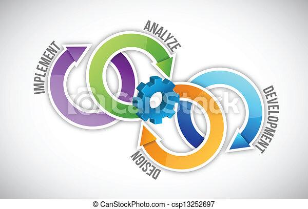 processus, logiciel, cycle - csp13252697