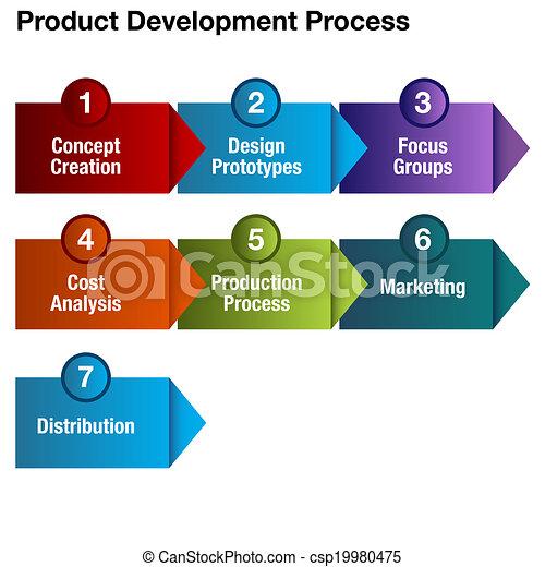 Product Development Process Chart - csp19980475