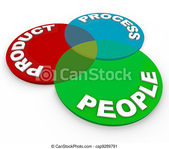 Product Lifecycle Planning Venn Diagram - People, Process - csp9289791