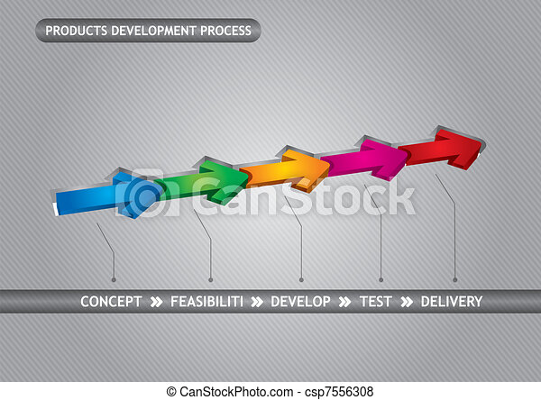 Products development process - csp7556308