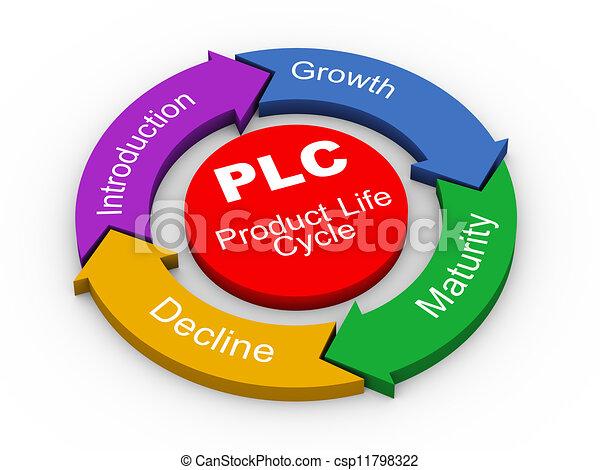 produkt, -, leben, plc, 3d, zyklus - csp11798322