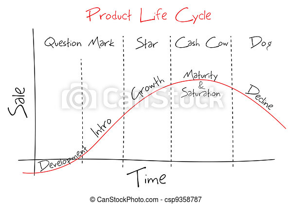 produkt, lifecycle - csp9358787