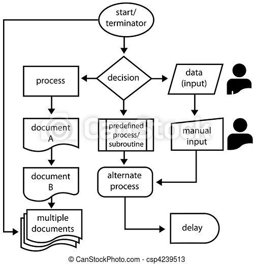 programmierung, prozess, pfeile, fließen, symbole, flußdiagramm - csp4239513