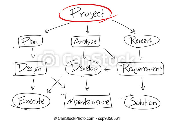 Project Development Chart - csp9358561