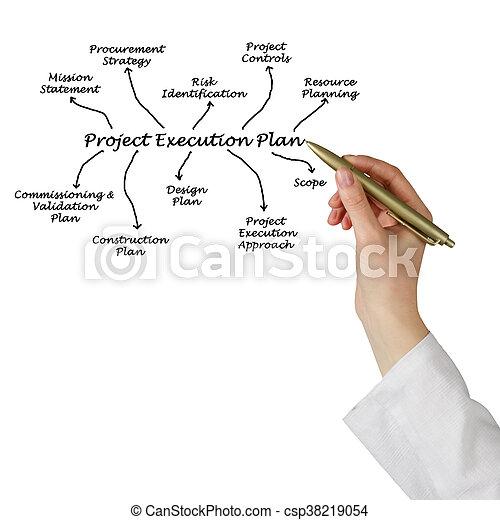 Project Execution Plan - csp38219054