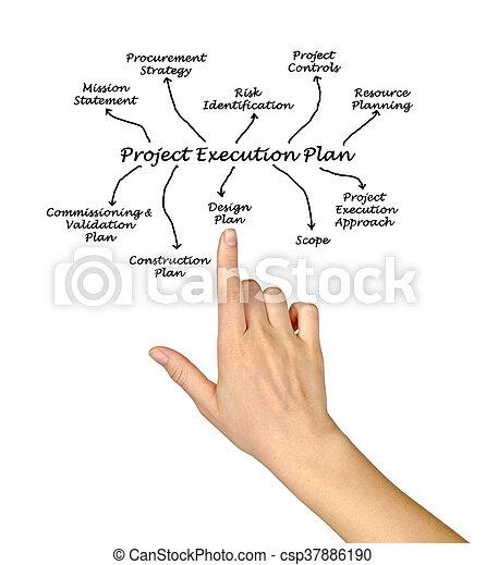 Project Execution Plan - csp37886190