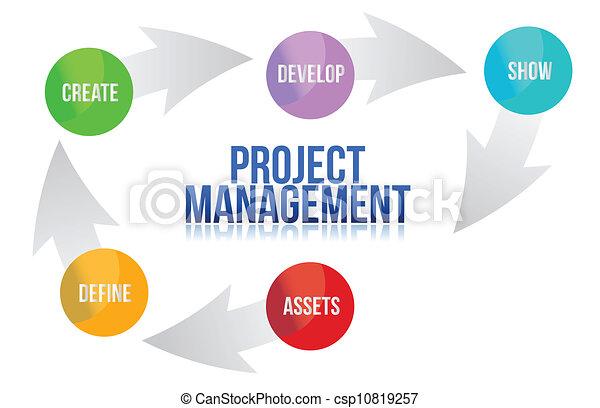 Project management develop cycle - csp10819257