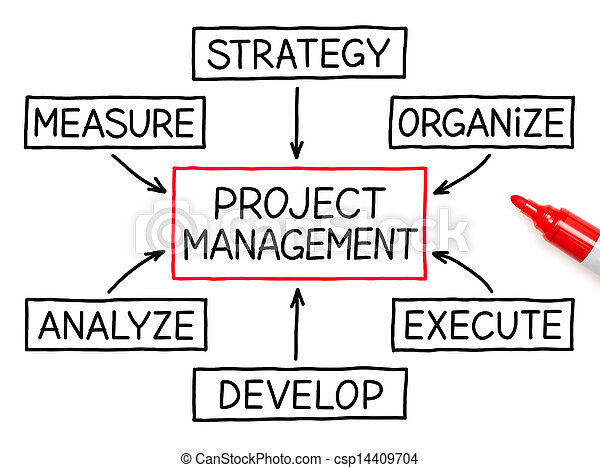 Project Management Flow Chart Red Marker - csp14409704