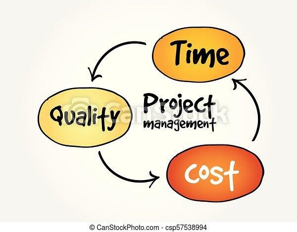 Project management, mind map - csp57538994