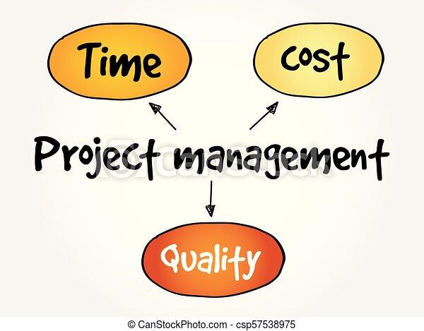 Project management, mind map - csp57538975