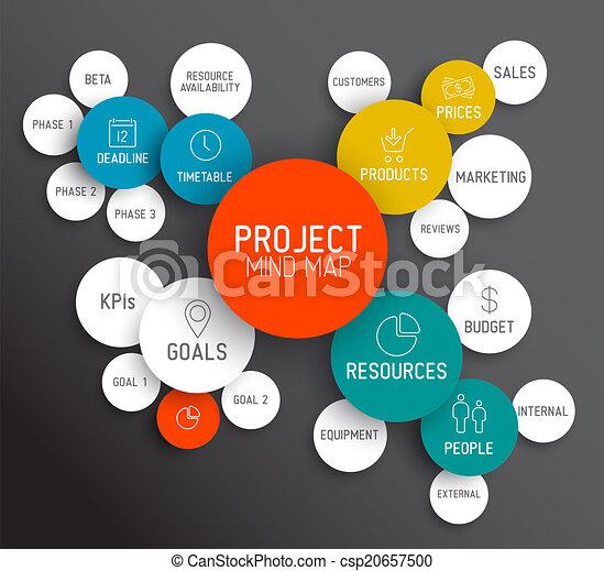 Project management mind map scheme / concept - csp20657500