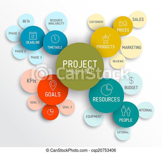 Project management mind map scheme / diagram - csp20753406