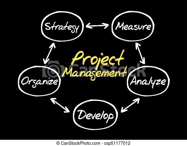 Project Management process diagram - csp51177012